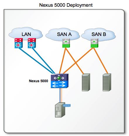 nexus 5000 deployment