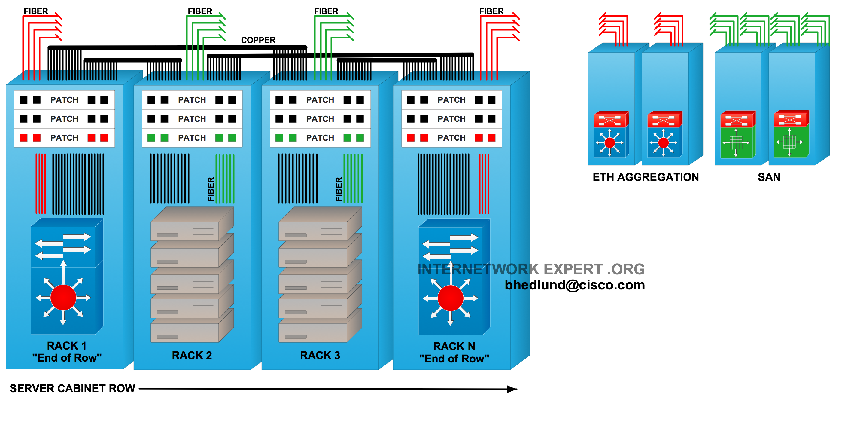 Top Of Rack Vs End Row Data Center Designs Wire Passes The Middle Intermediate Switch But Is Joined In A Separate Design