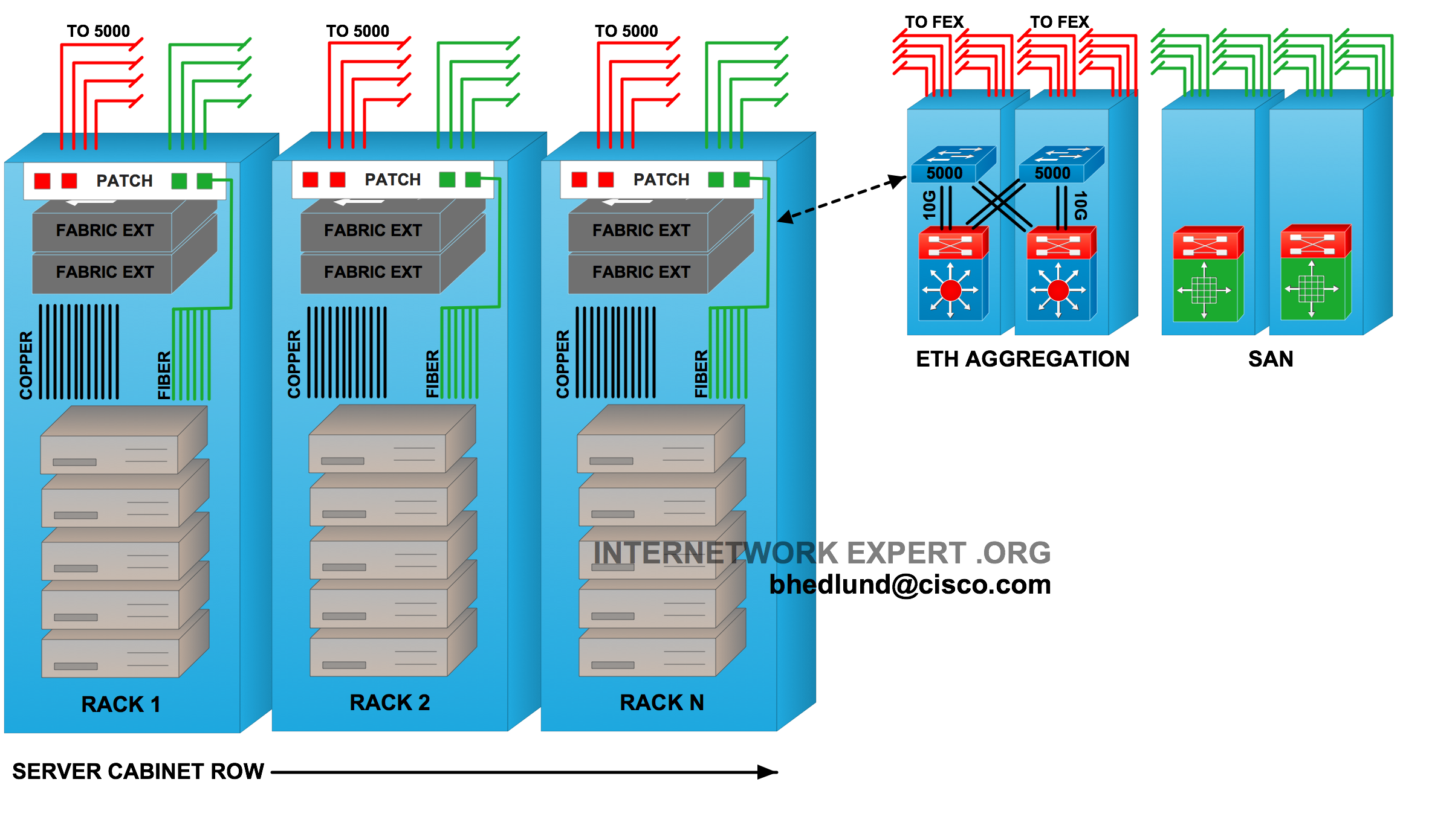 Top Of Rack Vs End Row Data Center Designs Wiring Diagram Moreover Make Ether Crossover Cable Also Cat 5 Figure 6 Fabric Extender Linked To Master Switch In Aggregation Area