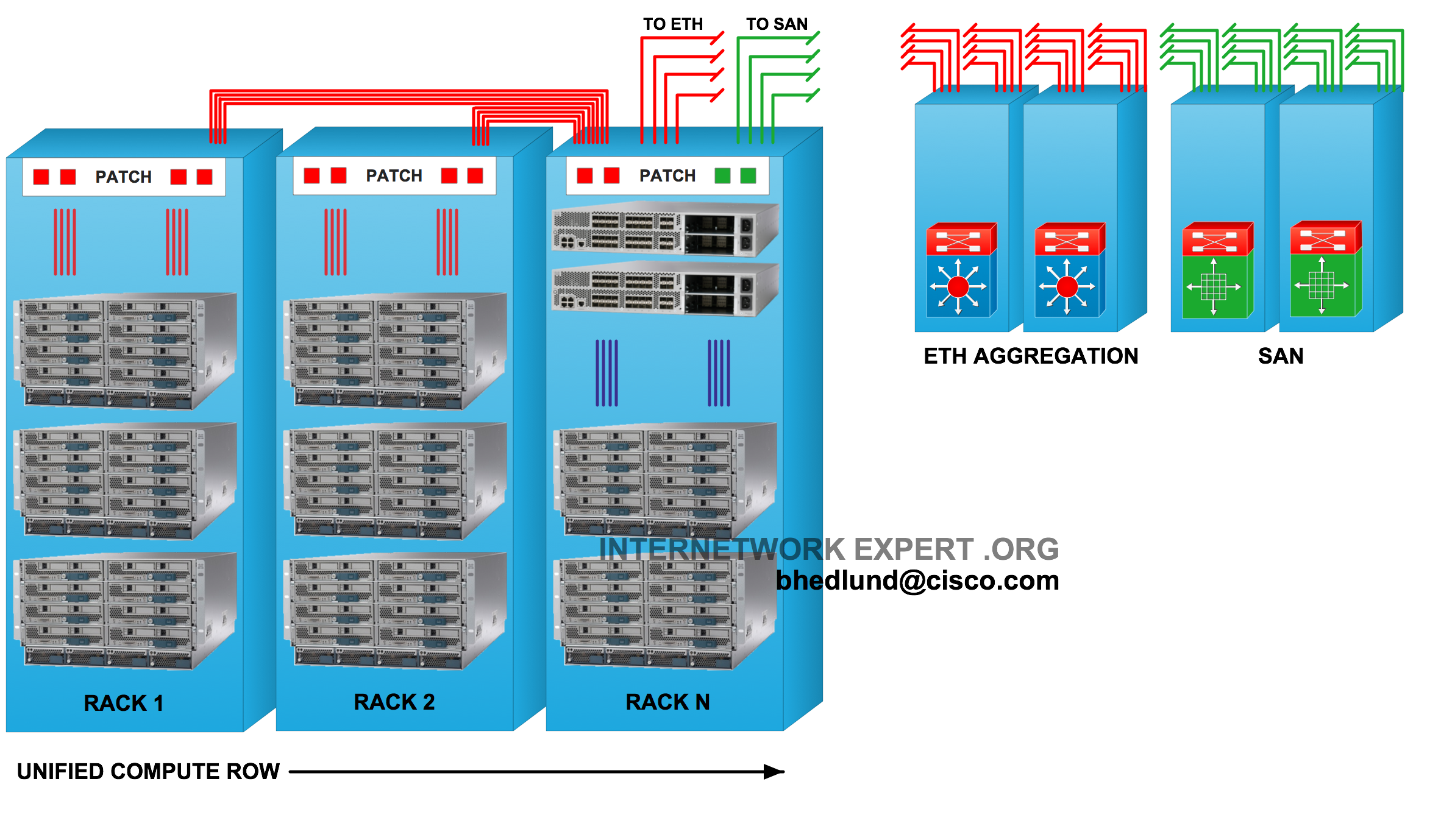 Figure 9 - Unified Computing System Row