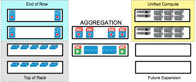 Figure 10 - Data Center Pods