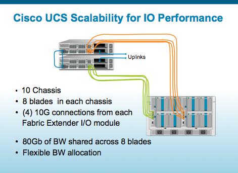 ucs scalability for maximum io