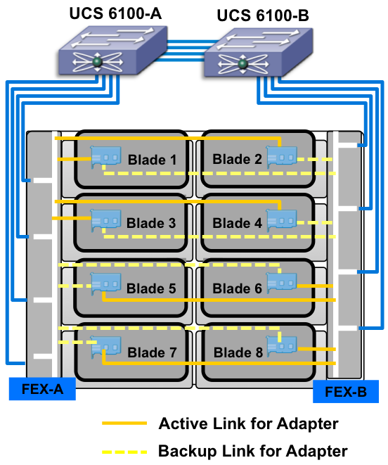 Figure 1 - Cisco UCS with 80 Gbps ACTIVE/ACTIVE redundant fabrics