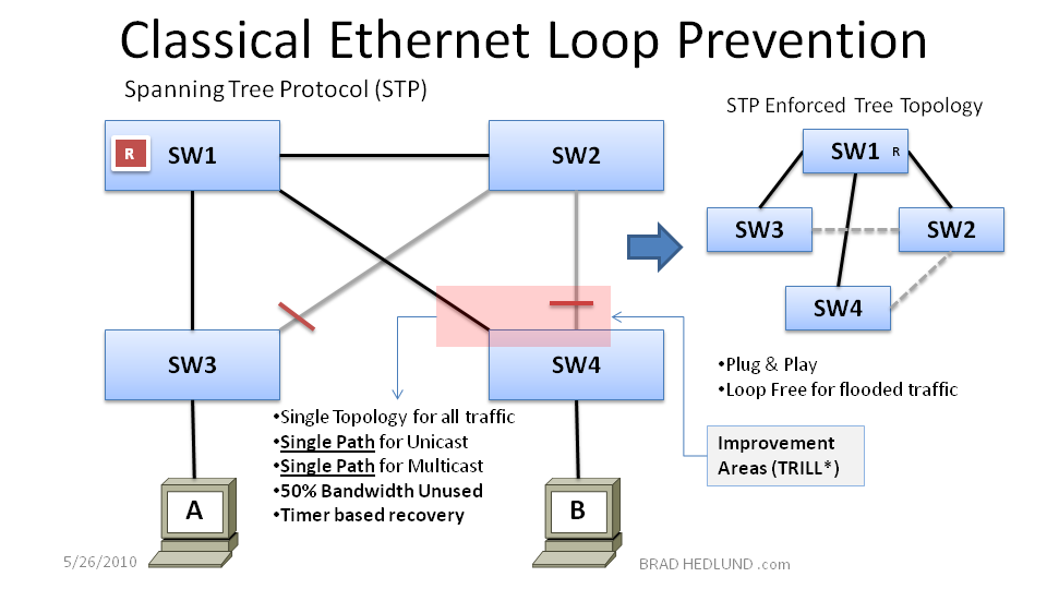 Figure 4 - Classic Ethernet Loop Prevention