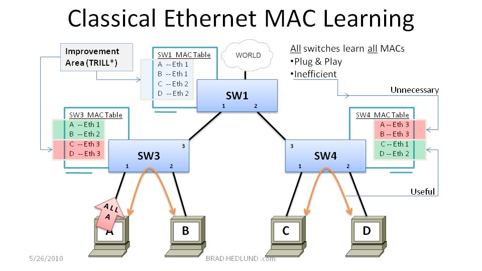 Figure 2 - Classic Ethernet MAC Learning