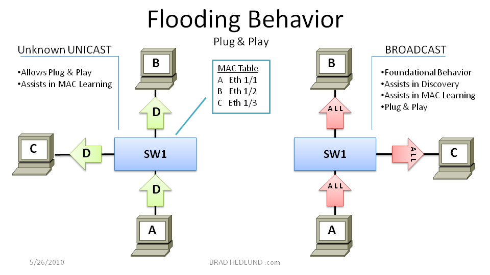 Figure 1 - Ethernet flooding