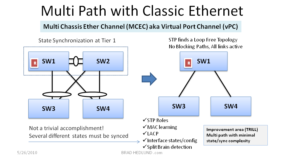 Figure 5 - Multi Path with Classic Ethernet (MCEC)