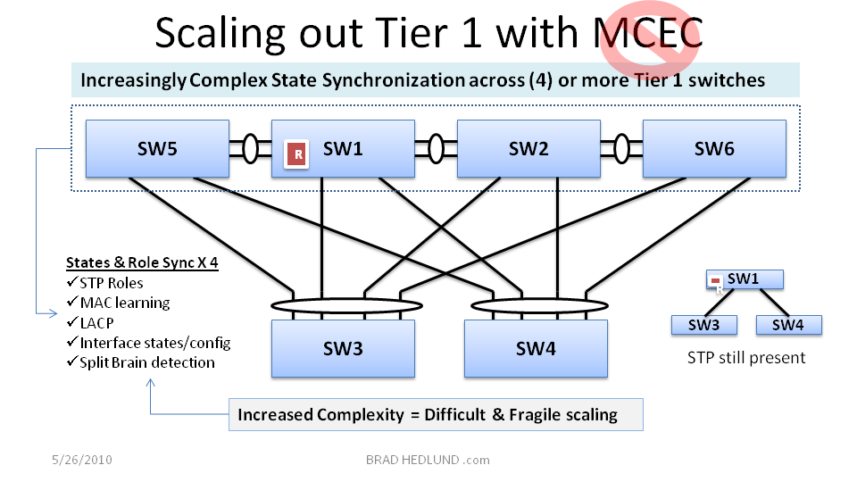 Figure 7 - Scaling out Tier 1 with MCEC