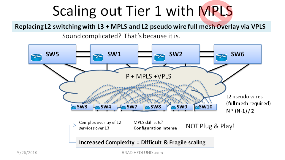 Figure 8 - Scaling Tier 1 with IP + MPLS + VPLS