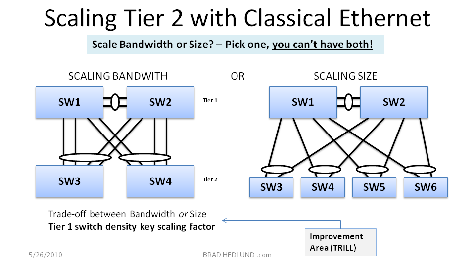 Figure 9 - Scaling Tier 2 with Classic Ethernet