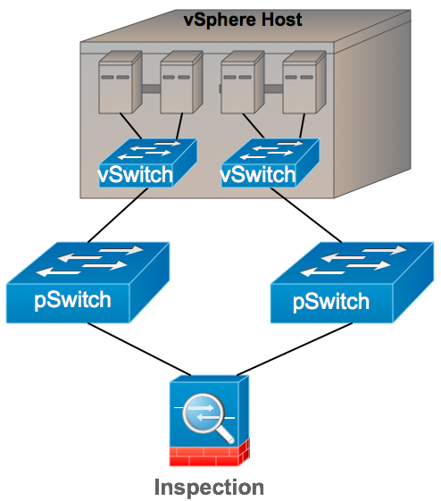 Figure 4 - vSwitch physical separation