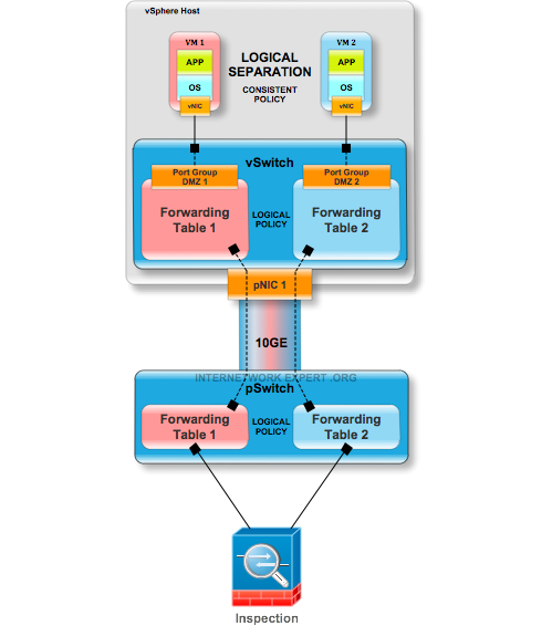 Figure 9 - Server + Network virtualization w/ consistent Logical Separation