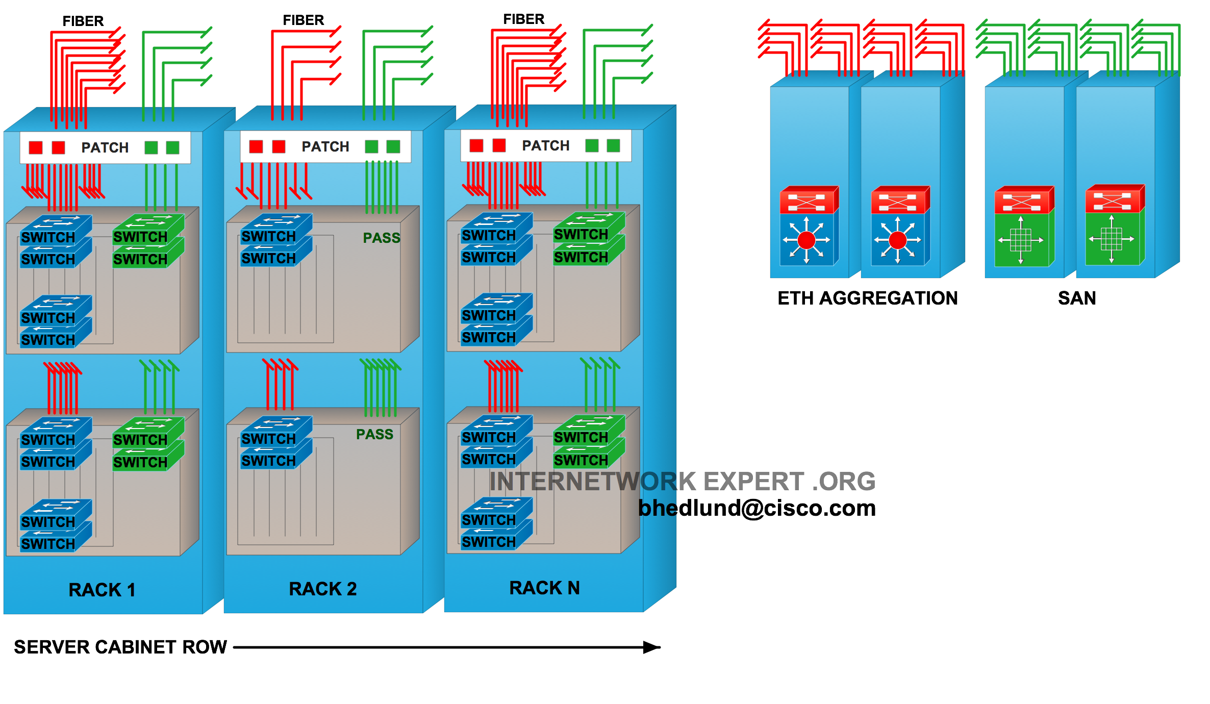 Top Of Rack Vs End Row Data Center Designs Crossover Cable Utilizes Two Different Rj45 Pinouts For The Ends Figure 2 Blade Enclosures With Integrated Ethernet And Fc Switching