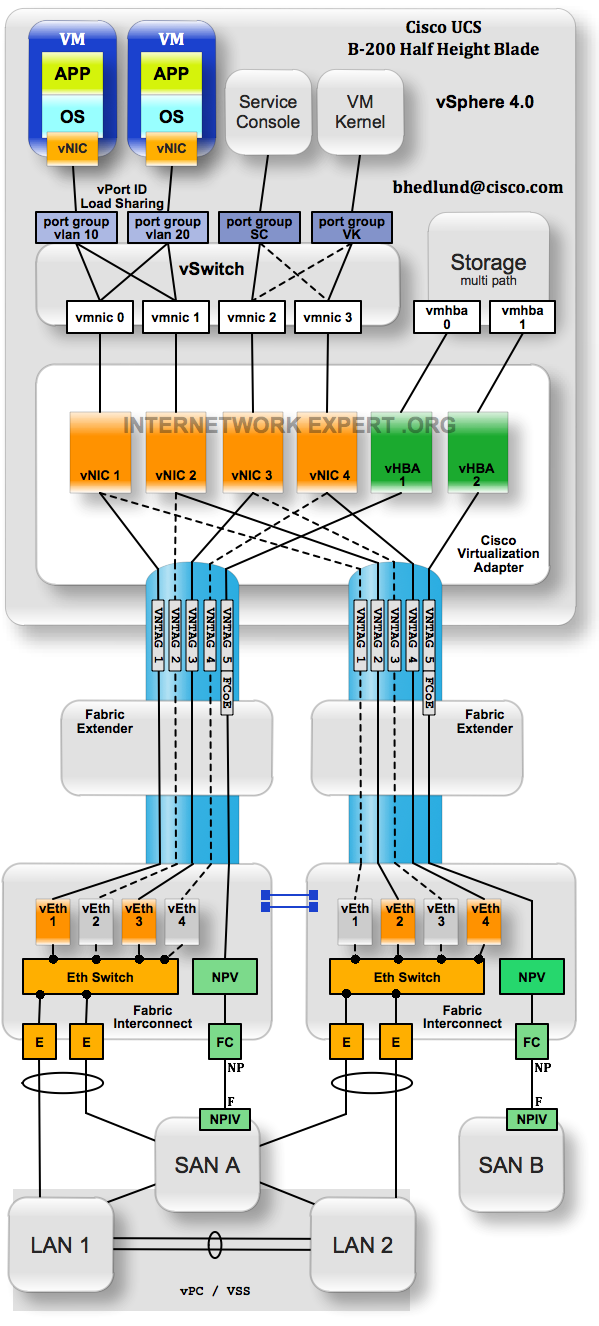 Cisco UCS and VMWare vSwitch design with Cisco 10GE Virtual