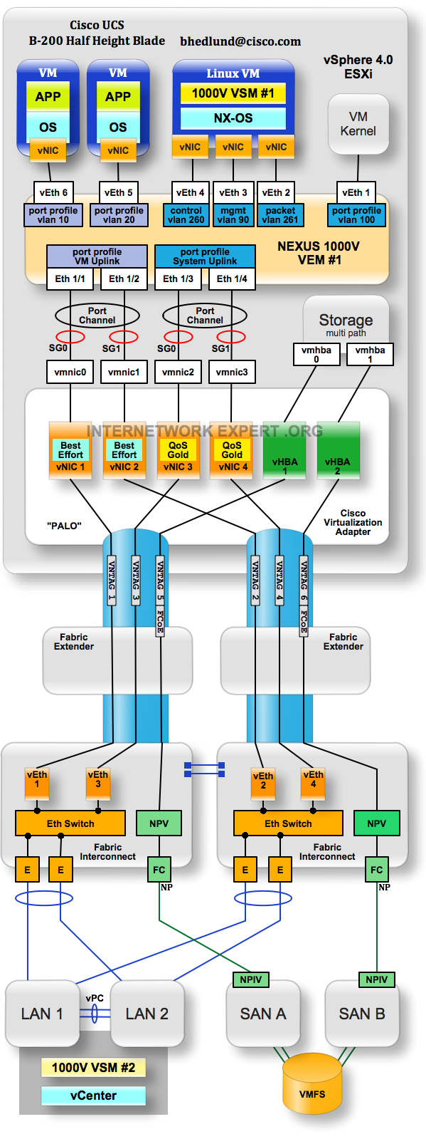 Cisco UCS and Nexus 1000V design diagram with Palo adapter