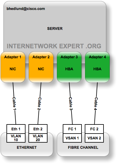 A simple example of Network Interface Virtualization