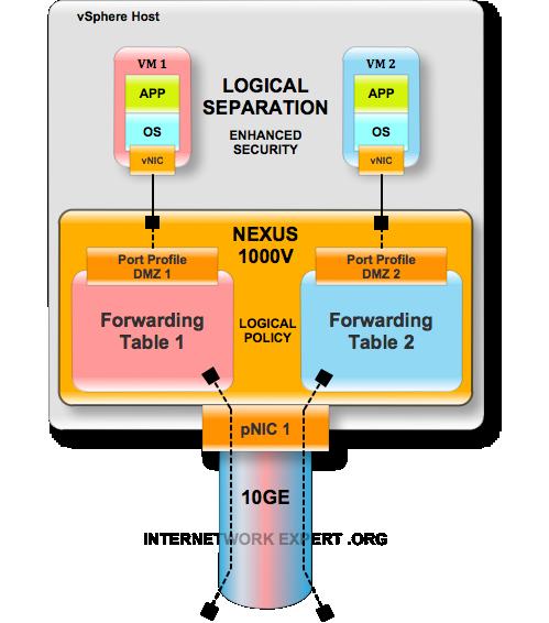 The vSwitch ILLUSION and DMZ virtualization
